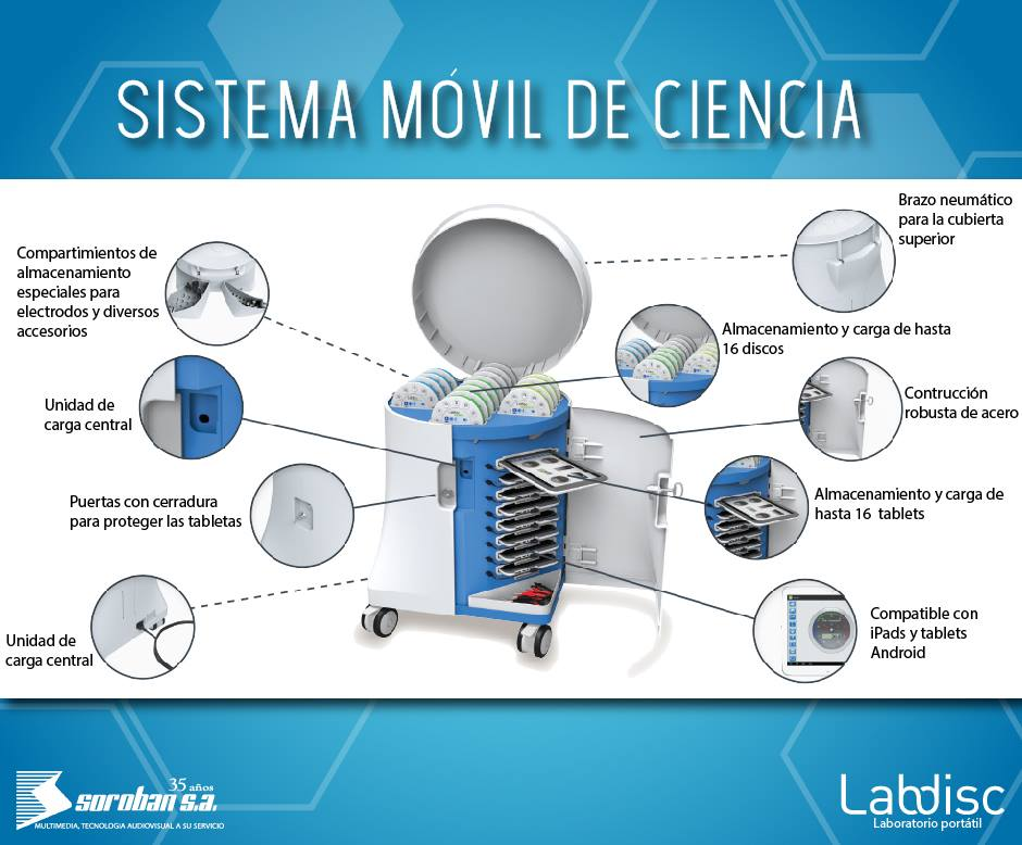 Mobile Science Car – Sistema Móvil de Ciencias Labdisc