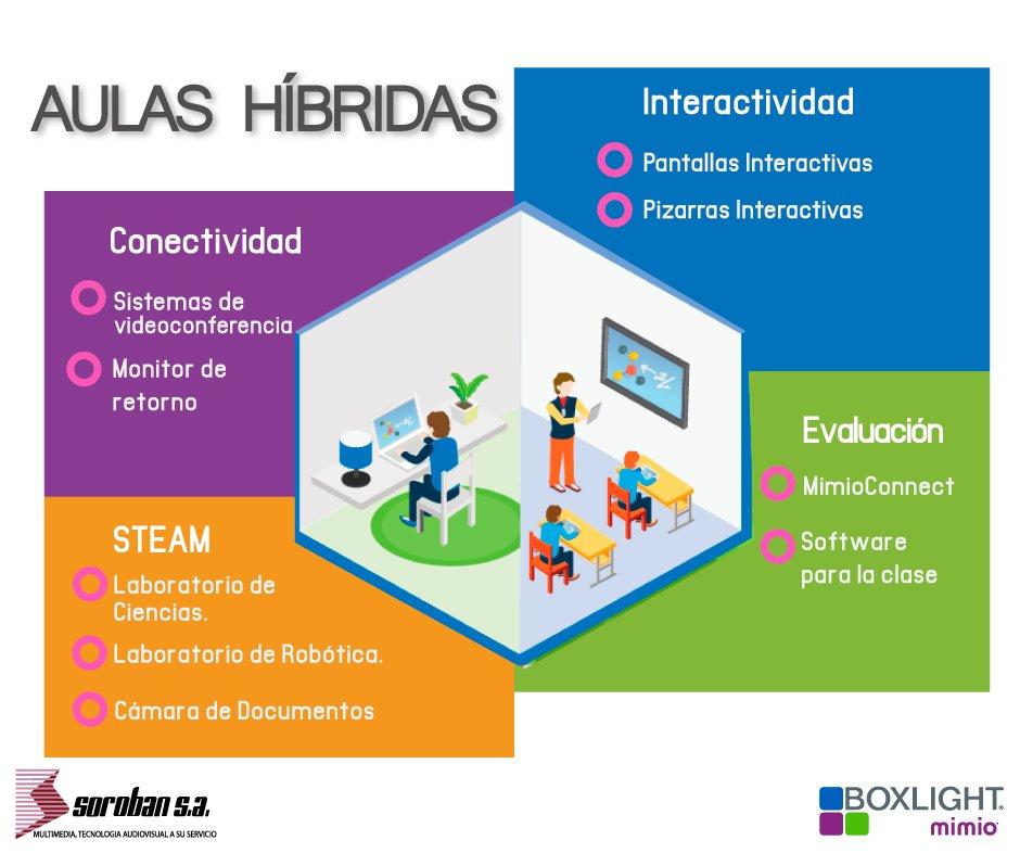 Aulas Híbridas Para Clases Semipresenciales
